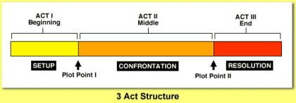 basic 3 act structure July 23rd, 2011 (15th meetup): All About Plotting